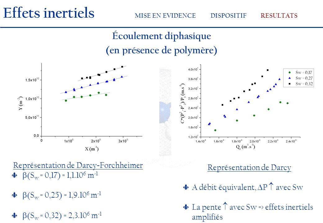 Écoulement diphasique (en présence de polymère) Représentation de Darcy A débit équivalent, P avec Sw La pente avec Sw => effets inertiels amplifiés Représentation de Darcy - Forchheimer (S w = 0,17) = 1,1.10 6 m -1 (S w = 0,25) = 1,9.10 6 m -1 (S w = 0,32) = 2,3.10 6 m -1 Effets inertiels MISE EN EVIDENCEDISPOSITIFRESULTATS