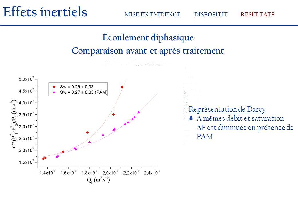 Écoulement diphasique Comparaison avant et après traitement Représentation de Darcy A mêmes débit et saturation P est diminuée en présence de PAM Effets inertiels MISE EN EVIDENCEDISPOSITIFRESULTATS