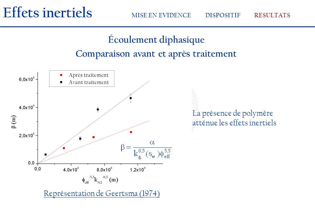 Écoulement diphasique Comparaison avant et après traitement Représentation de Geertsma (1974) La présence de polymère atténue les effets inertiels Effets inertiels MISE EN EVIDENCEDISPOSITIFRESULTATS