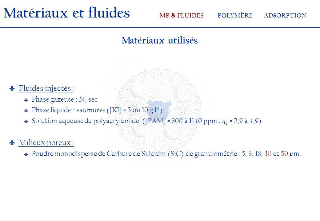 Matériaux utilisés Fluides injectés : Phase gazeuse : N 2 sec Phase liquide : saumures ([KI] = 5 ou 10 g.l -1 ) Solution aqueuse de polyacrylamide ([PAM] = 800 à 1140 ppm ; r = 2,9 à 4,9) Milieux poreux : Poudre monodisperse de Carbure de Silicium (SiC) de granulométrie : 5, 8, 18, 30 et 50 m.