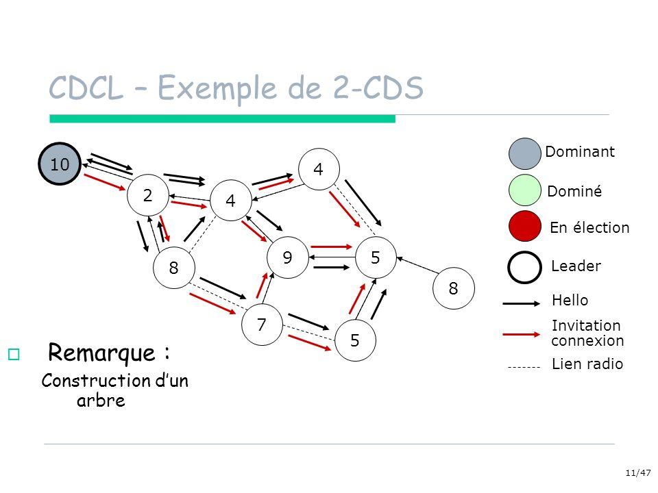 11/47 4 CDCL – Exemple de 2-CDS 10 5 Remarque : Construction dun arbre 4 7 5 2 9 8 8 Dominant Dominé En élection Hello Invitation Lien radio connexion Leader