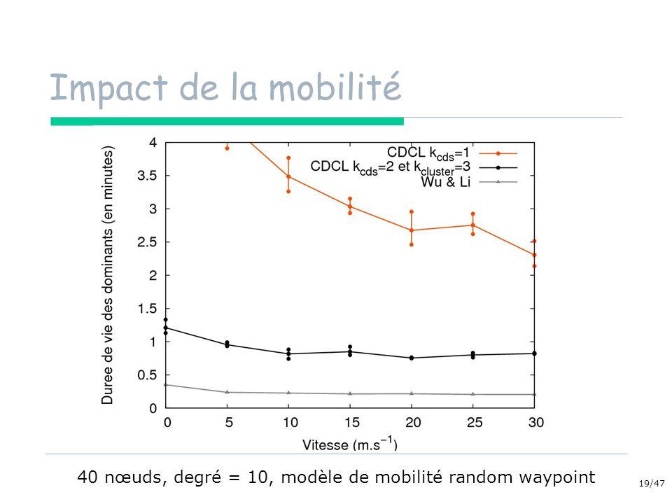 19/47 Impact de la mobilité 40 nœuds, degré = 10, modèle de mobilité random waypoint