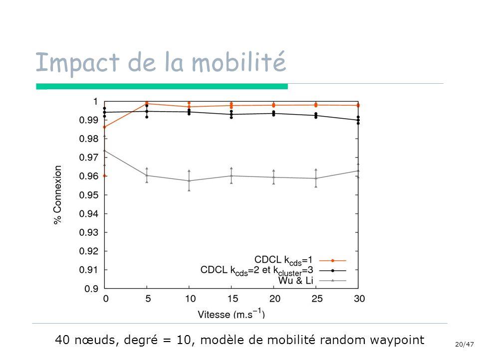 20/47 Impact de la mobilité 40 nœuds, degré = 10, modèle de mobilité random waypoint