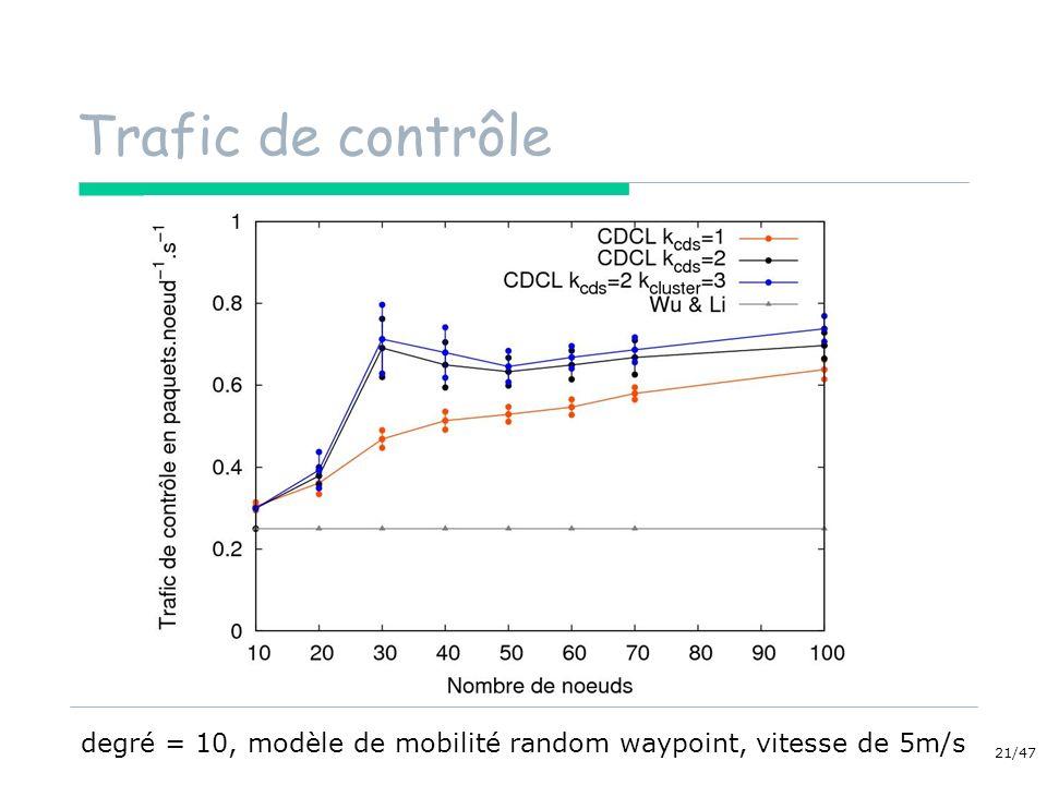 21/47 Trafic de contrôle degré = 10, modèle de mobilité random waypoint, vitesse de 5m/s