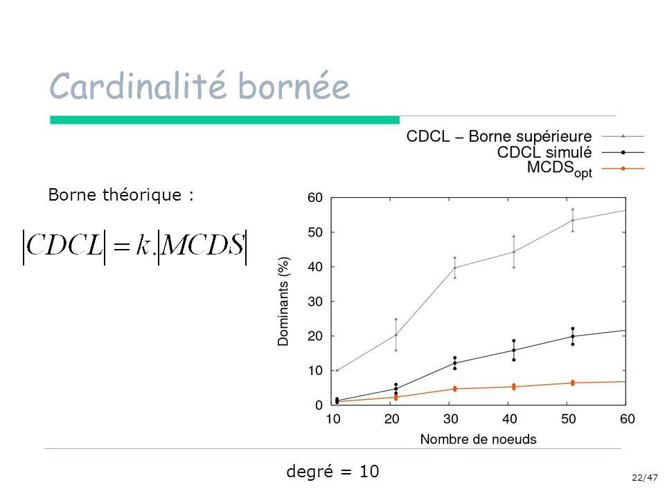 22/47 Cardinalité bornée degré = 10 Borne théorique :