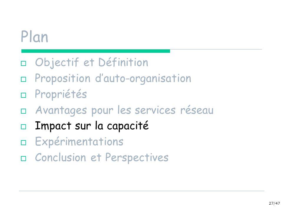 27/47 Plan Objectif et Définition Proposition dauto-organisation Propriétés Avantages pour les services réseau Impact sur la capacité Expérimentations Conclusion et Perspectives