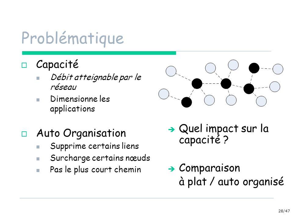 28/47 Problématique Capacité Débit atteignable par le réseau Dimensionne les applications Auto Organisation Supprime certains liens Surcharge certains nœuds Pas le plus court chemin Quel impact sur la capacité .