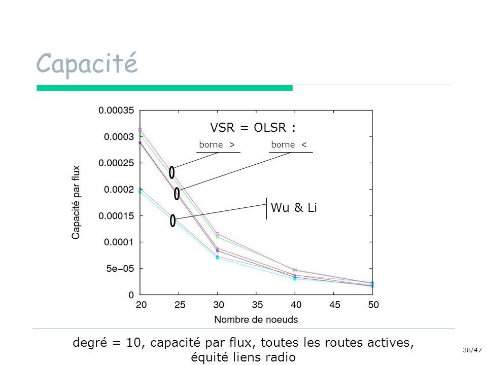 38/47 Capacité degré = 10, capacité par flux, toutes les routes actives, équité liens radio Wu & Li VSR = OLSR : borne > borne <
