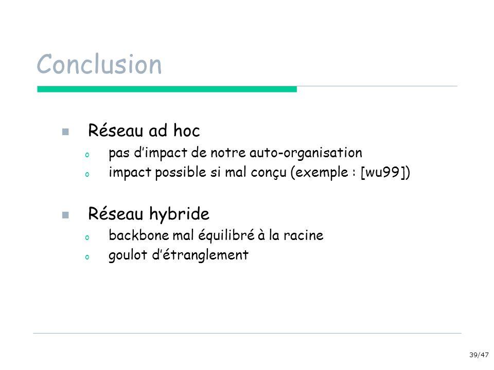 39/47 Conclusion Réseau ad hoc o pas dimpact de notre auto-organisation o impact possible si mal conçu (exemple : [wu99]) Réseau hybride o backbone mal équilibré à la racine o goulot détranglement