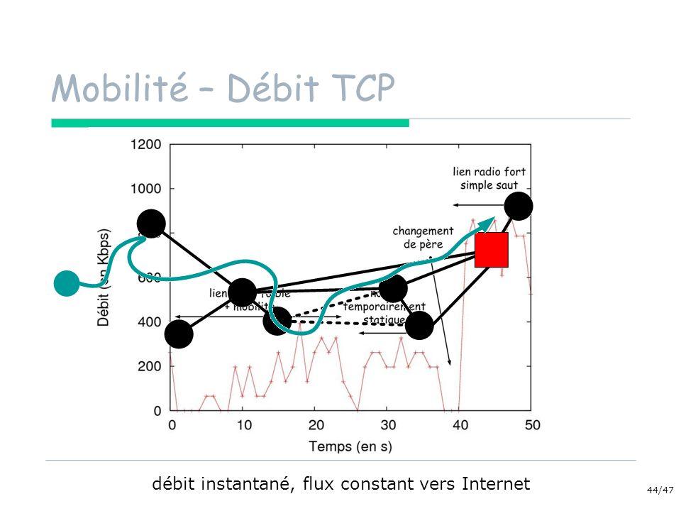 44/47 Mobilité – Débit TCP débit instantané, flux constant vers Internet