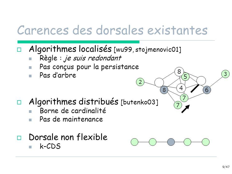 9/47 Carences des dorsales existantes Algorithmes localisés [wu99, stojmenovic01] Règle : je suis redondant Pas conçus pour la persistance Pas darbre Algorithmes distribués [butenko03] Borne de cardinalité Pas de maintenance Dorsale non flexible k-CDS 5 6 8 3 2 7 5 7 4 8