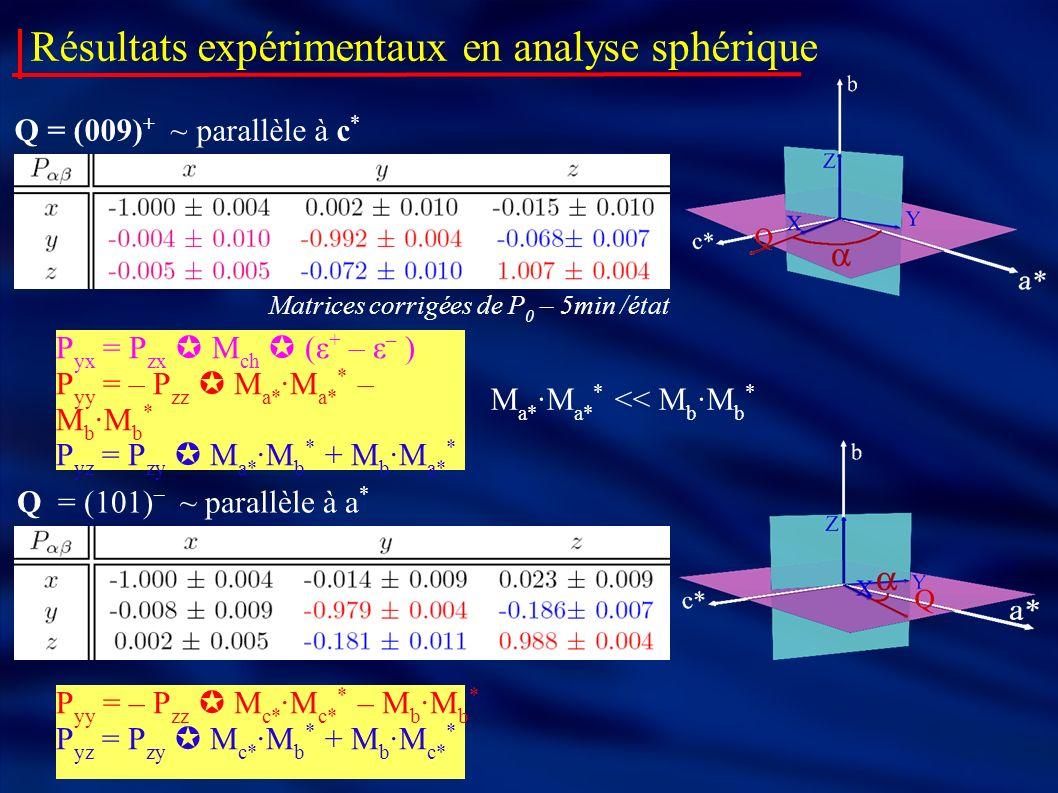 Résultats expérimentaux en analyse sphérique Q = (101) – ~ parallèle à a * P yy = – P zz M c* ·M c* * – M b ·M b * P yz = P zy M c* ·M b * + M b ·M c* * Q = (009) + ~ parallèle à c * P yx = P zx M ch (ε + – ε – ) P yy = – P zz M a* ·M a* * – M b ·M b * P yz = P zy M a* ·M b * + M b ·M a* * Matrices corrigées de P 0 – 5min /état M a* ·M a* * << M b ·M b *