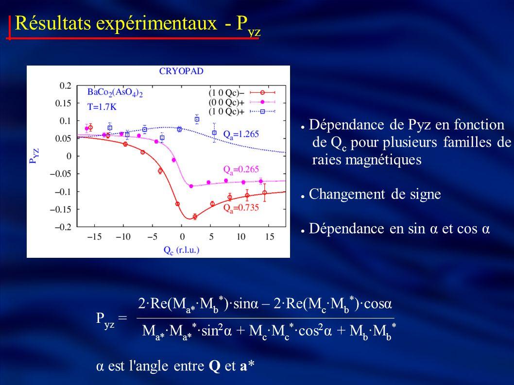 Résultats expérimentaux - P yz Dépendance de Pyz en fonction de Q c pour plusieurs familles de raies magnétiques Changement de signe Dépendance en sin