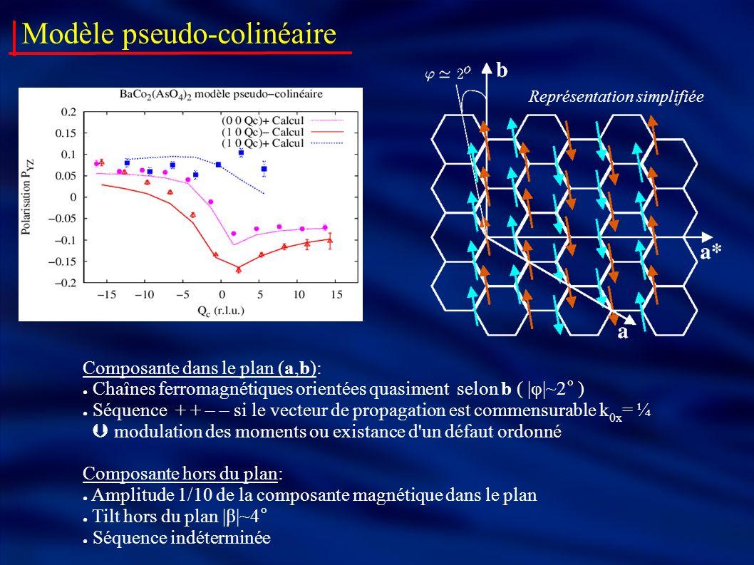 Modèle pseudo-colinéaire Composante dans le plan (a,b): Chaînes ferromagnétiques orientées quasiment selon b ( |φ|~2° ) Séquence + + – – si le vecteur de propagation est commensurable k 0x = ¼ modulation des moments ou existance d un défaut ordonné Composante hors du plan: Amplitude 1/10 de la composante magnétique dans le plan Tilt hors du plan |β|~4° Séquence indéterminée Représentation simplifiée