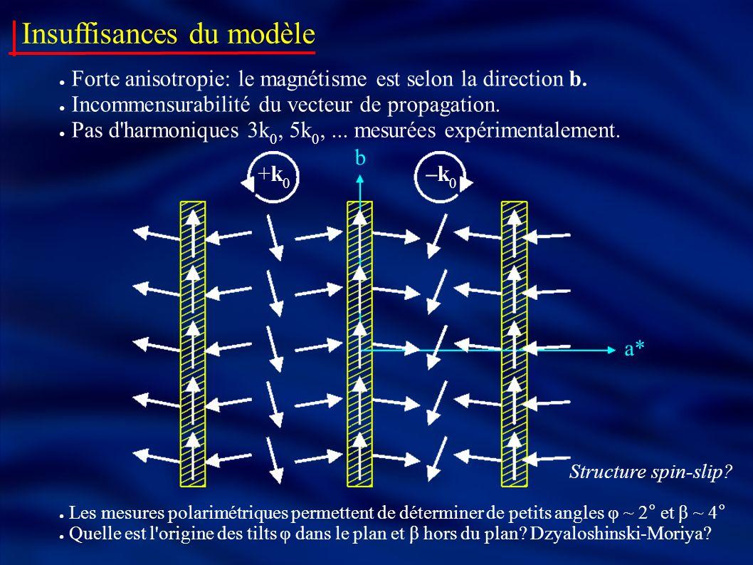 Insuffisances du modèle Forte anisotropie: le magnétisme est selon la direction b. Incommensurabilité du vecteur de propagation. Pas d'harmoniques 3k