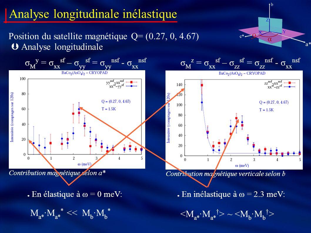 Position du satellite magnétique Q= (0.27, 0, 4.67) Analyse longitudinale Contribution magnétique selon a* Contribution magnétique verticale selon b M a* ·M a* * << M b ·M b * En élastique à ω = 0 meV: ~ En inélastique à ω = 2.3 meV: Analyse longitudinale inélastique σ M y = σ xx sf – σ yy sf = σ yy nsf - σ xx nsf σ M z = σ xx sf – σ zz sf = σ zz nsf - σ xx nsf