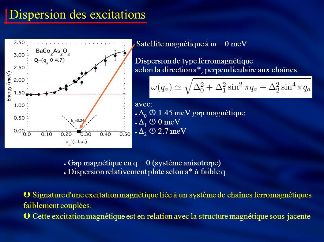 Dispersion des excitations Gap magnétique en q = 0 (système anisotrope) Dispersion relativement plate selon a* à faible q Dispersion de type ferromagn