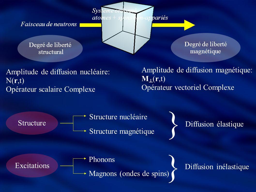Degré de liberté structural Degré de liberté magnétique Structure Structure nucléaire Structure magnétique } Diffusion élastique Excitations Magnons (ondes de spins) Phonons Diffusion inélastique } Amplitude de diffusion nucléaire: N(r,t) Opérateur scalaire Complexe Amplitude de diffusion magnétique: M (r,t) Opérateur vectoriel Complexe Système ordonné atomes + spins non-appariés Faisceau de neutrons