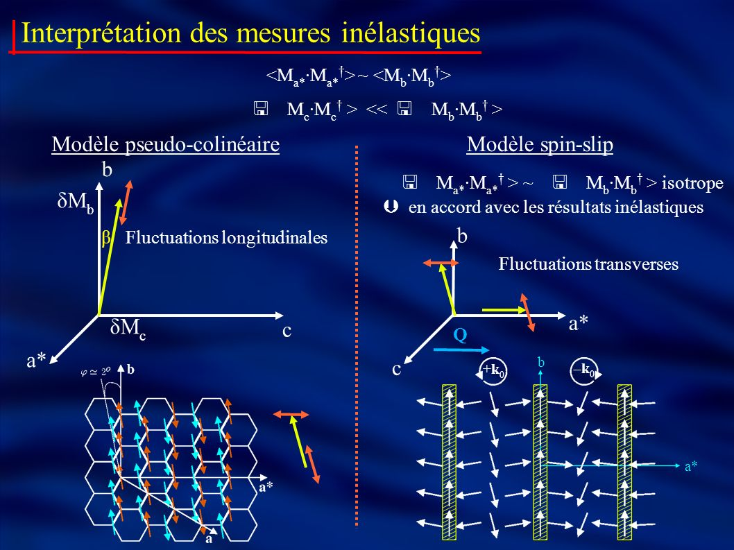 Interprétation des mesures inélastiques ~ Modèle pseudo-colinéaire δM b δM c a* b β Fluctuations longitudinales c Modèle spin-slip +k0+k0 –k0–k0 a* b ~ isotrope en accord avec les résultats inélastiques c b Fluctuations transverses a* Q