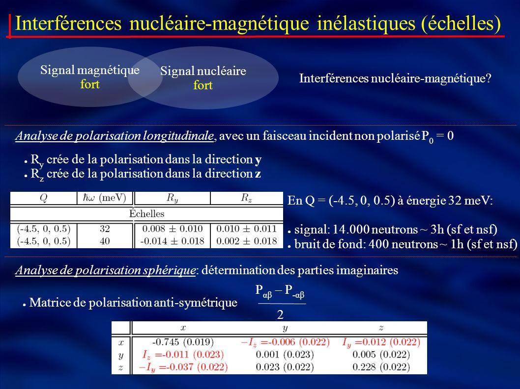 Interférences nucléaire-magnétique inélastiques (échelles) Analyse de polarisation longitudinale, avec un faisceau incident non polarisé P 0 = 0 Analy