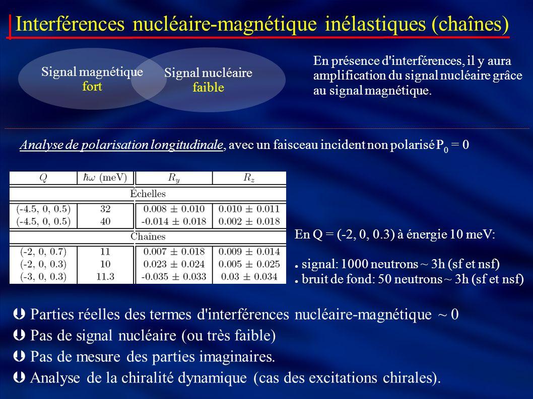 Interférences nucléaire-magnétique inélastiques (chaînes) Analyse de polarisation longitudinale, avec un faisceau incident non polarisé P 0 = 0 Signal