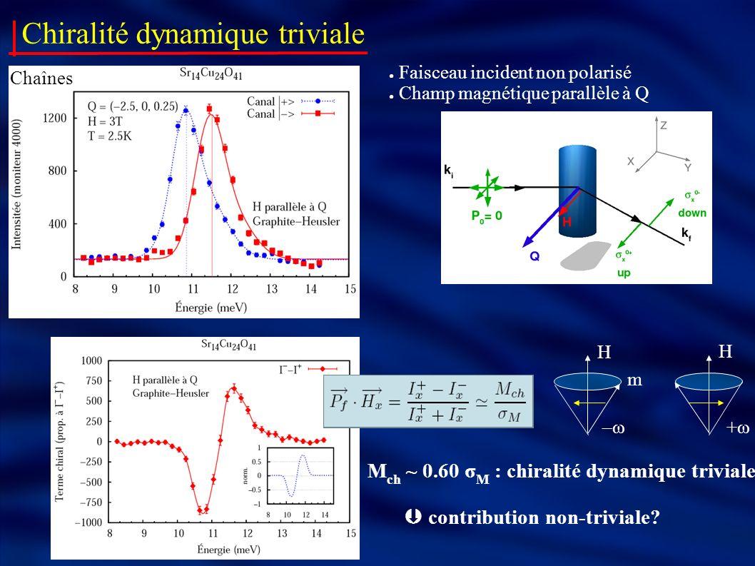 Chiralité dynamique triviale Faisceau incident non polarisé Champ magnétique parallèle à Q Chaînes M ch ~ 0.60 σ M : chiralité dynamique triviale cont