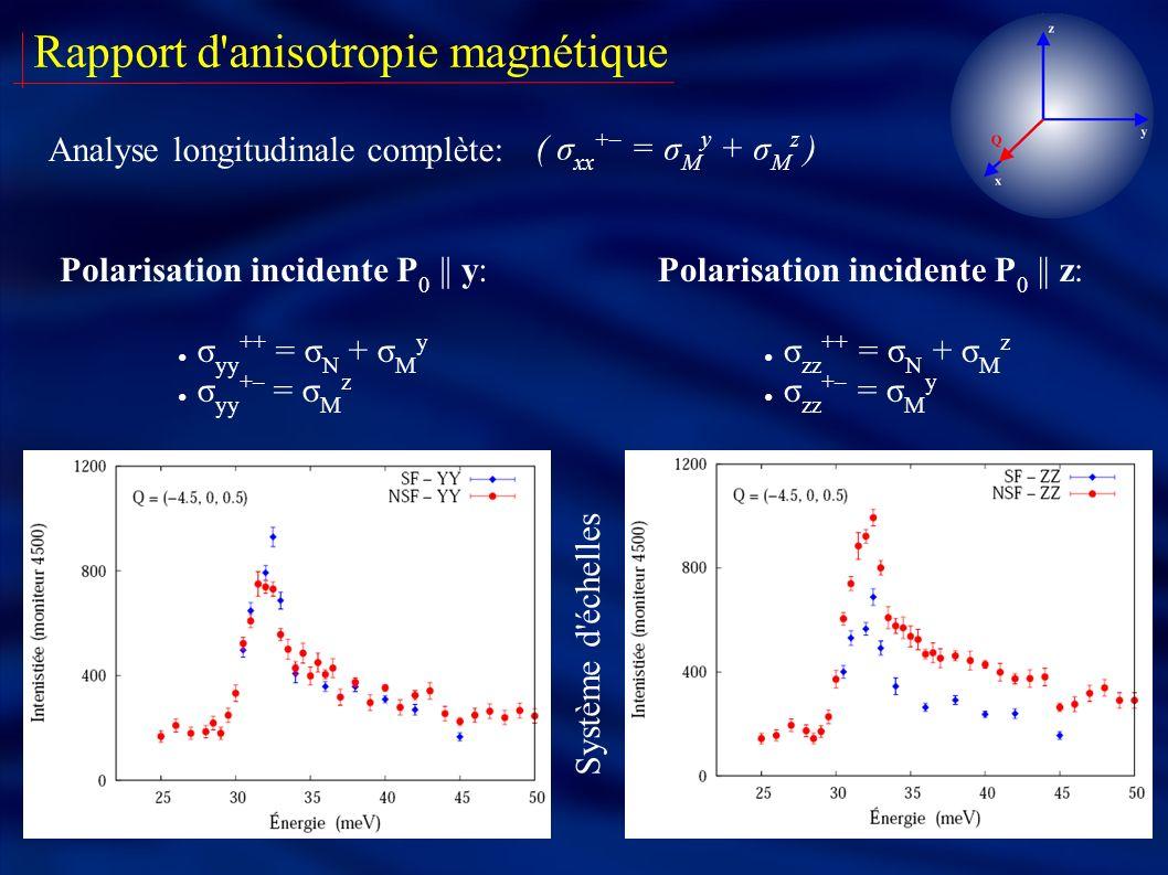 Rapport d'anisotropie magnétique Analyse longitudinale complète: σ zz ++ = σ N + σ M z σ zz +– = σ M y σ yy ++ = σ N + σ M y σ yy +– = σ M z Polarisat