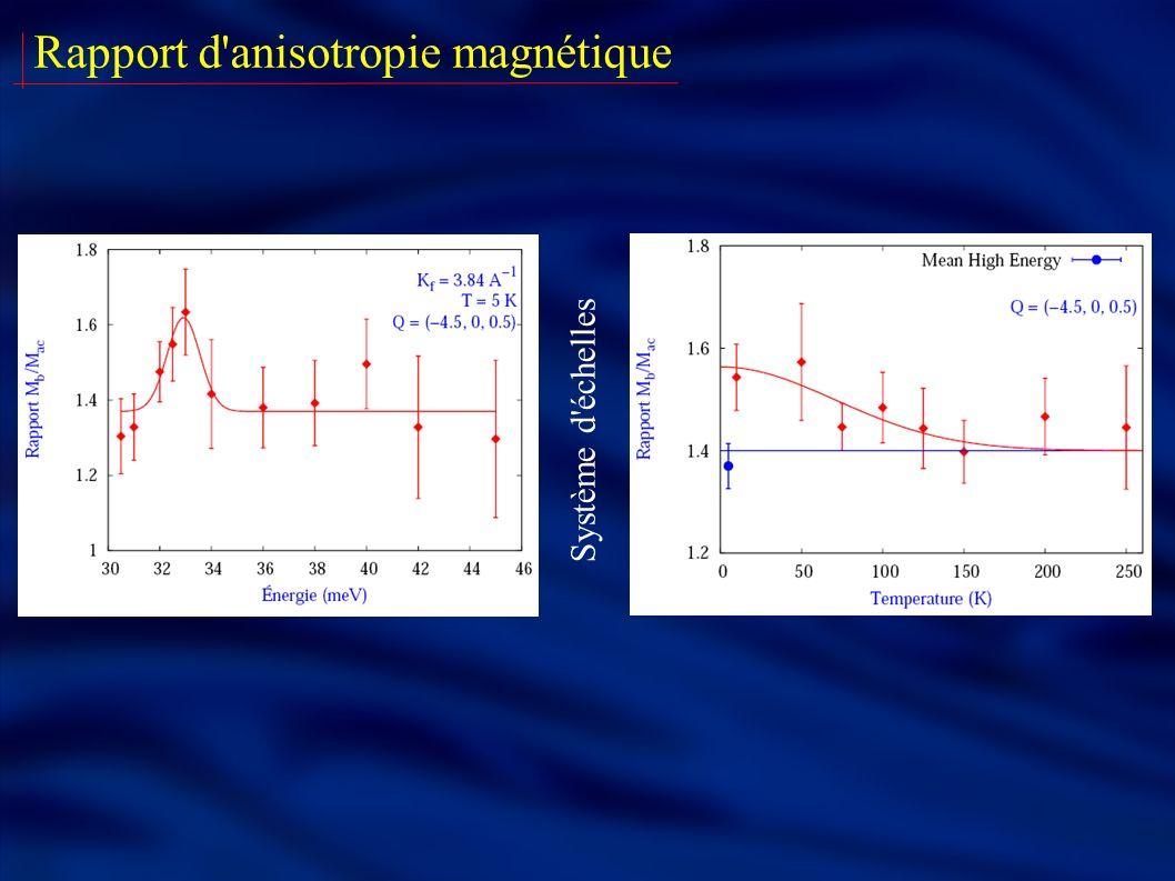 Rapport d anisotropie magnétique Système d échelles