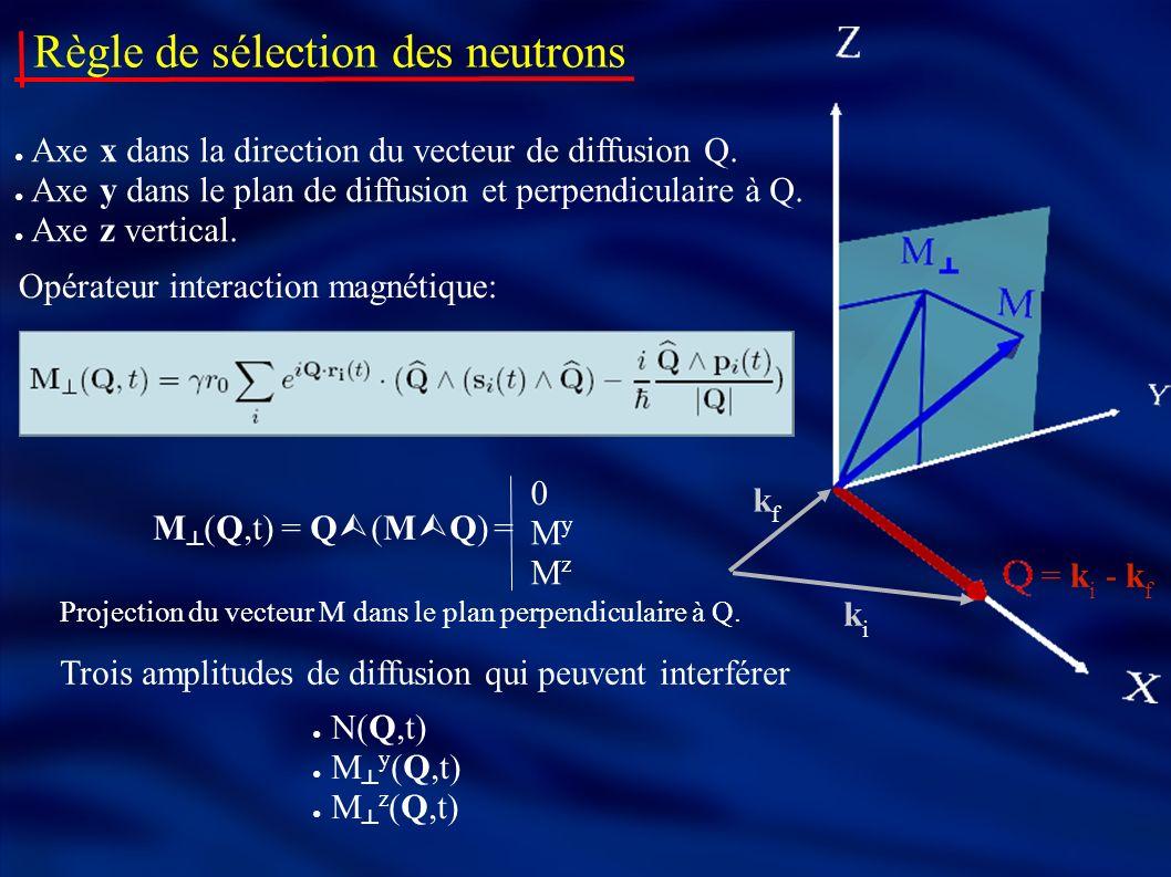 Règle de sélection des neutrons Opérateur interaction magnétique: 0MyMz0MyMz M (Q,t) = Q (M Q) = Axe x dans la direction du vecteur de diffusion Q. Ax