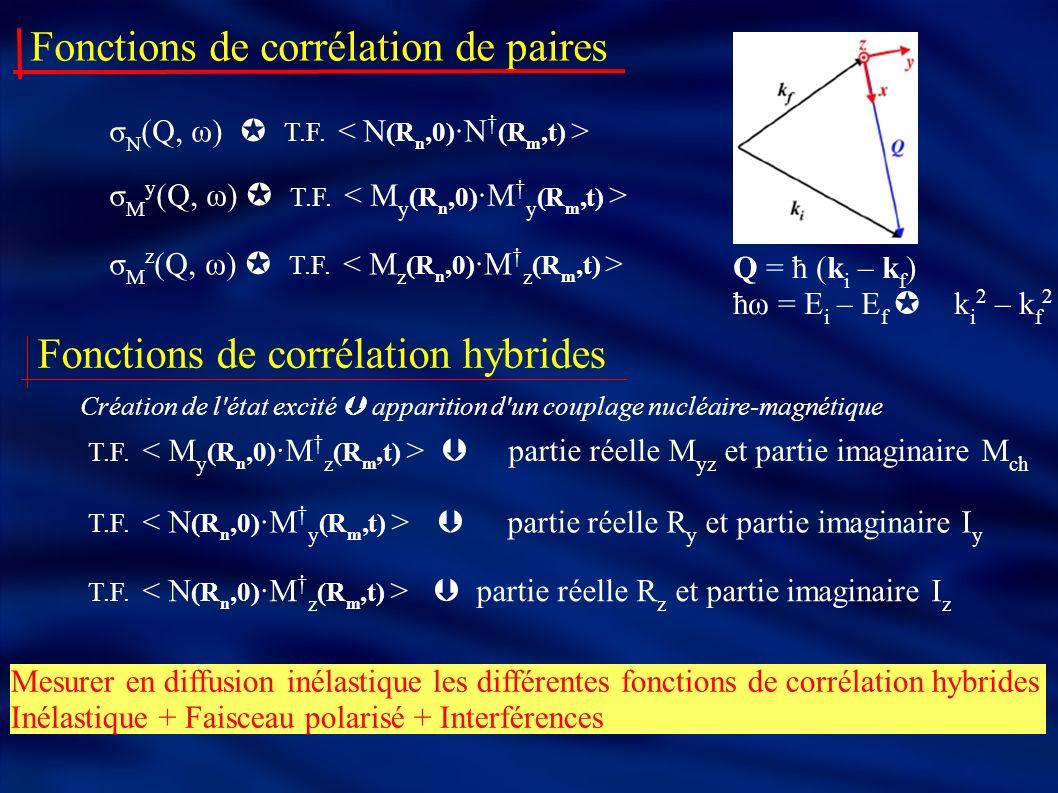 Fonctions de corrélation de paires σ N (Q, ω) T.F. σ M y (Q, ω) T.F. σ M z (Q, ω) T.F. Mesurer en diffusion inélastique les différentes fonctions de c