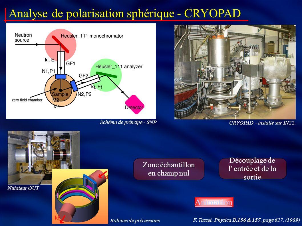 Analyse de polarisation sphérique - CRYOPAD CRYOPAD - installé sur IN22. Schéma de principe - SNP Nutateur OUT Bobines de précessions Zone échantillon