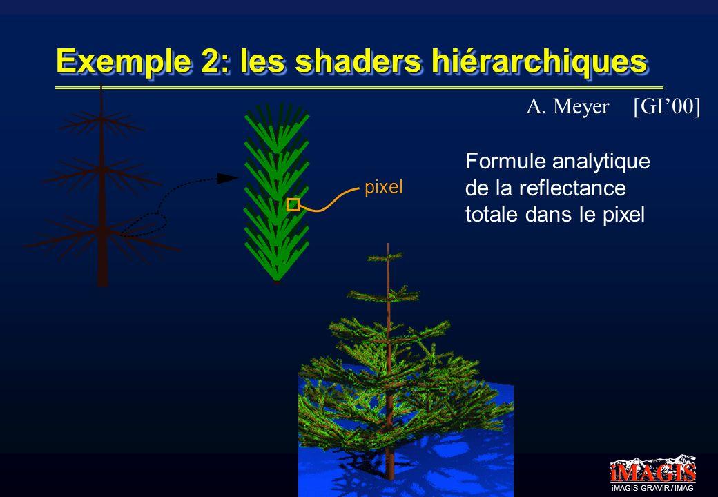 iMAGIS-GRAVIR / IMAG Exemple 2: les shaders hiérarchiques pixel Formule analytique de la reflectance totale dans le pixel A.