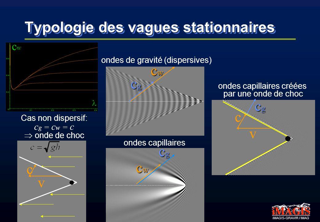 iMAGIS-GRAVIR / IMAG v c Typologie des vagues stationnaires Cas non dispersif: c g = c w = c onde de choc v c ondes capillaires créées par une onde de choc cgcgcgcg ondes capillaires cwcwcwcw cgcgcgcg ondes de gravité (dispersives) cwcwcwcw cgcgcgcg cwcw