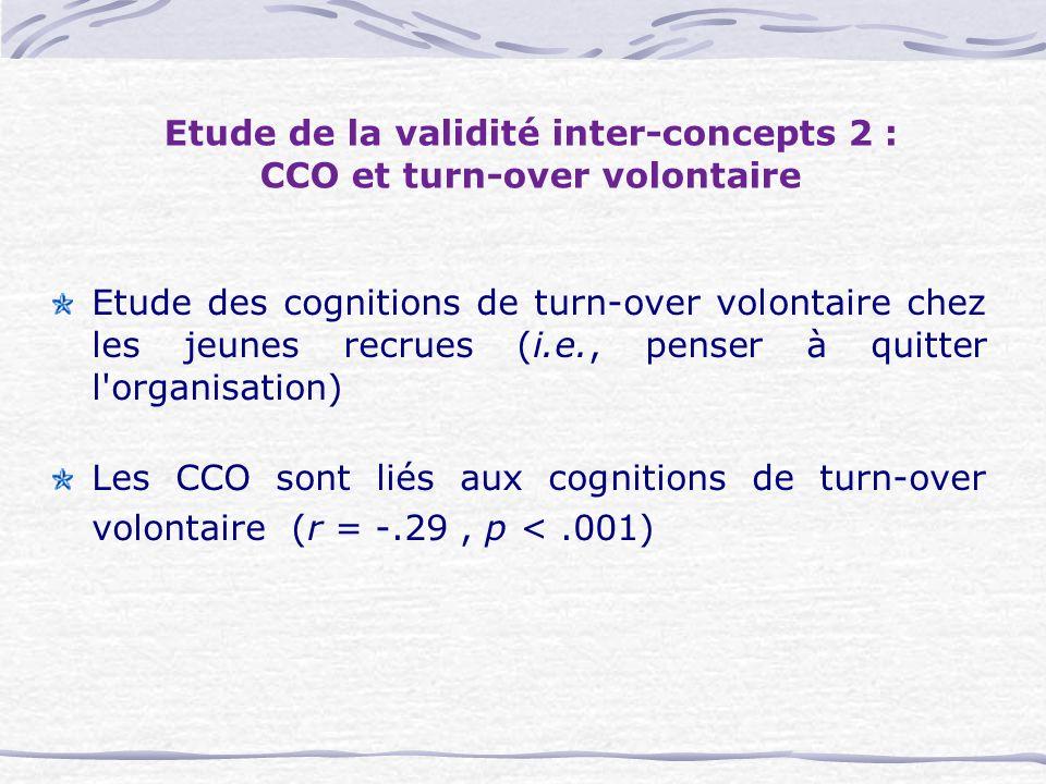 Etude de la validité inter-concepts 2 : CCO et turn-over volontaire Etude des cognitions de turn-over volontaire chez les jeunes recrues (i.e., penser à quitter l organisation) Les CCO sont liés aux cognitions de turn-over volontaire (r = -.29, p <.001)