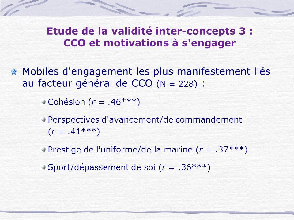 Etude de la validité inter-concepts 3 : CCO et motivations à s engager Mobiles d engagement les plus manifestement liés au facteur général de CCO (N = 228) : Cohésion (r =.46***) Perspectives d avancement/de commandement (r =.41***) Prestige de l uniforme/de la marine (r =.37***) Sport/dépassement de soi (r =.36***)