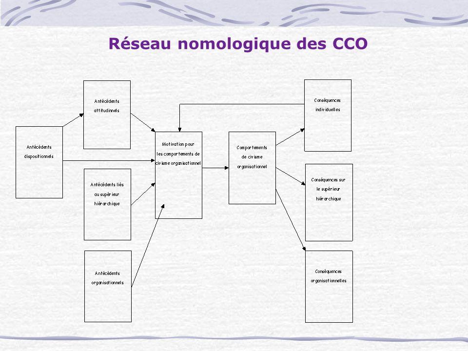 Réseau nomologique des CCO