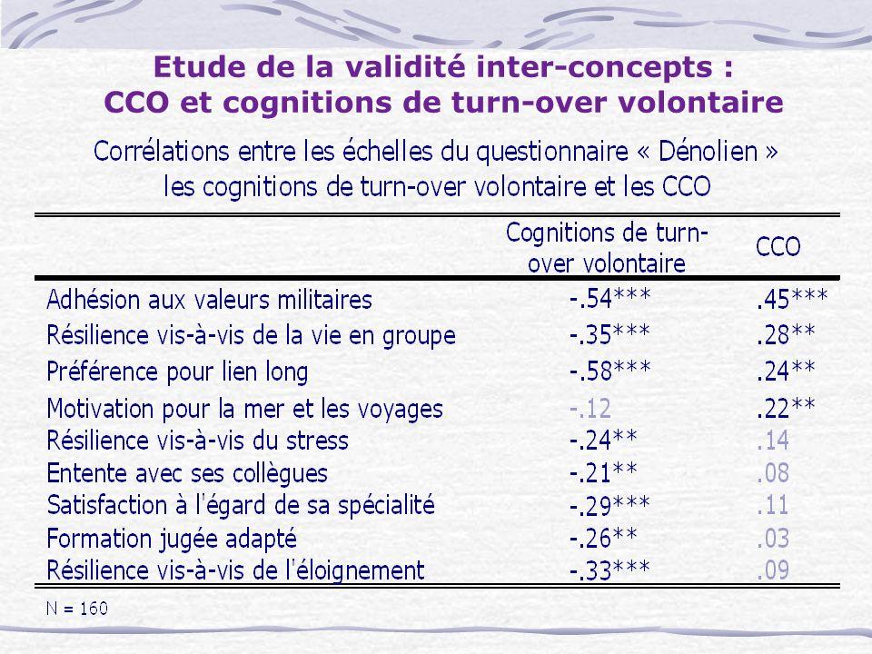 Etude de la validité inter-concepts : CCO et cognitions de turn-over volontaire