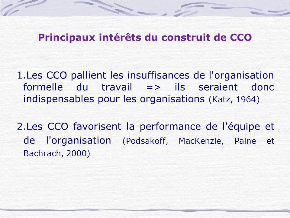 Principaux intérêts du construit de CCO 1.Les CCO pallient les insuffisances de l organisation formelle du travail => ils seraient donc indispensables pour les organisations (Katz, 1964) 2.Les CCO favorisent la performance de l équipe et de l organisation (Podsakoff, MacKenzie, Paine et Bachrach, 2000)
