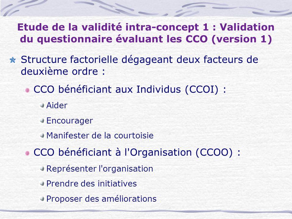 Etude de la validité intra-concept 1 : Validation du questionnaire évaluant les CCO (version 1) Structure factorielle dégageant deux facteurs de deuxième ordre : CCO bénéficiant aux Individus (CCOI) : Aider Encourager Manifester de la courtoisie CCO bénéficiant à l Organisation (CCOO) : Représenter l organisation Prendre des initiatives Proposer des améliorations