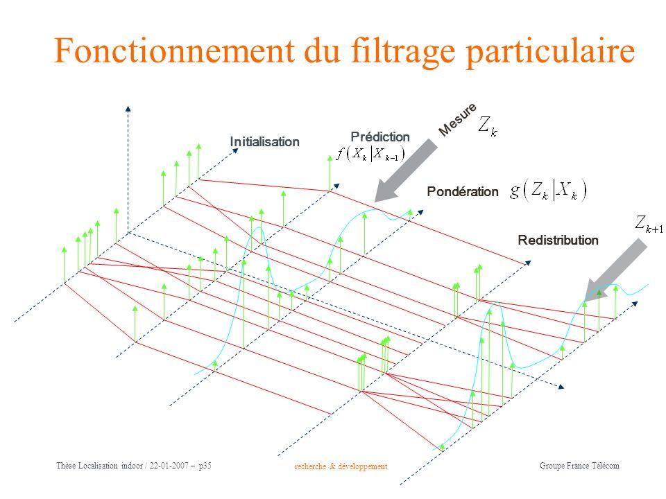 recherche & développement Groupe France Télécom Thèse Localisation indoor / 22-01-2007 – p35 Fonctionnement du filtrage particulaire Initialisation Pr