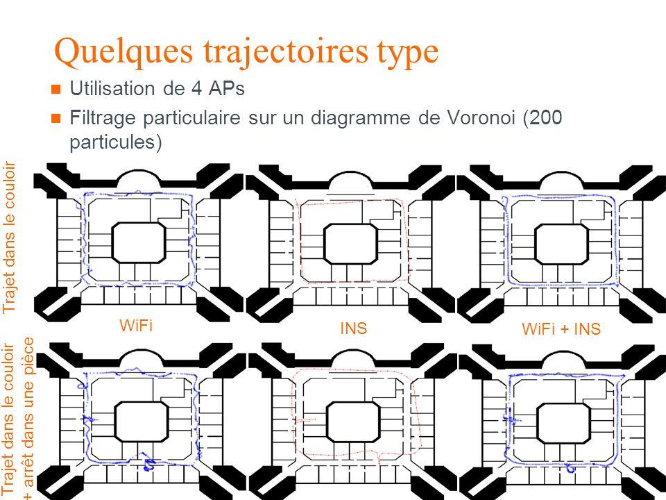 recherche & développement Groupe France Télécom Thèse Localisation indoor / 22-01-2007 – p43 Quelques trajectoires type Utilisation de 4 APs Filtrage