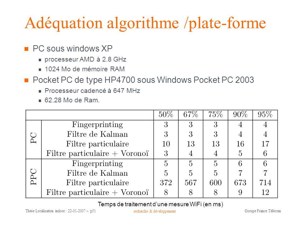 recherche & développement Groupe France Télécom Thèse Localisation indoor / 22-01-2007 – p51 Adéquation algorithme /plate-forme PC sous windows XP pro