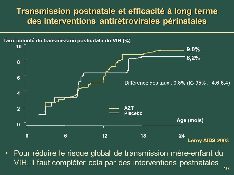 10 Transmission postnatale et efficacité à long terme des interventions antirétrovirales périnatales Pour réduire le risque global de transmission mèr