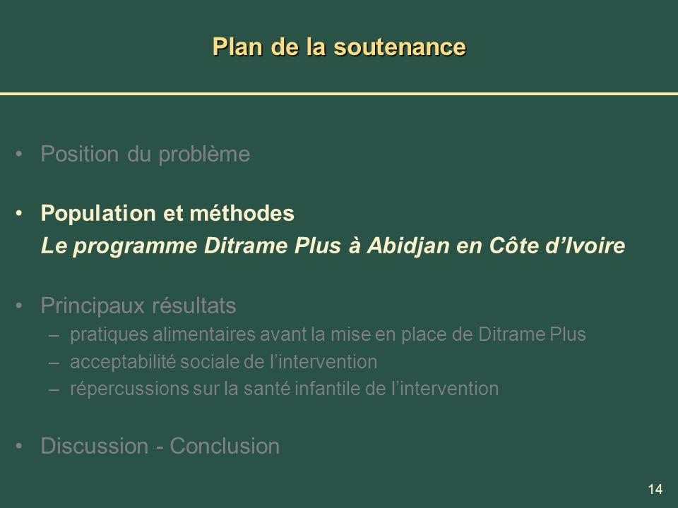 14 Plan de la soutenance Position du problème Population et méthodes Le programme Ditrame Plus à Abidjan en Côte dIvoire Principaux résultats –pratiqu