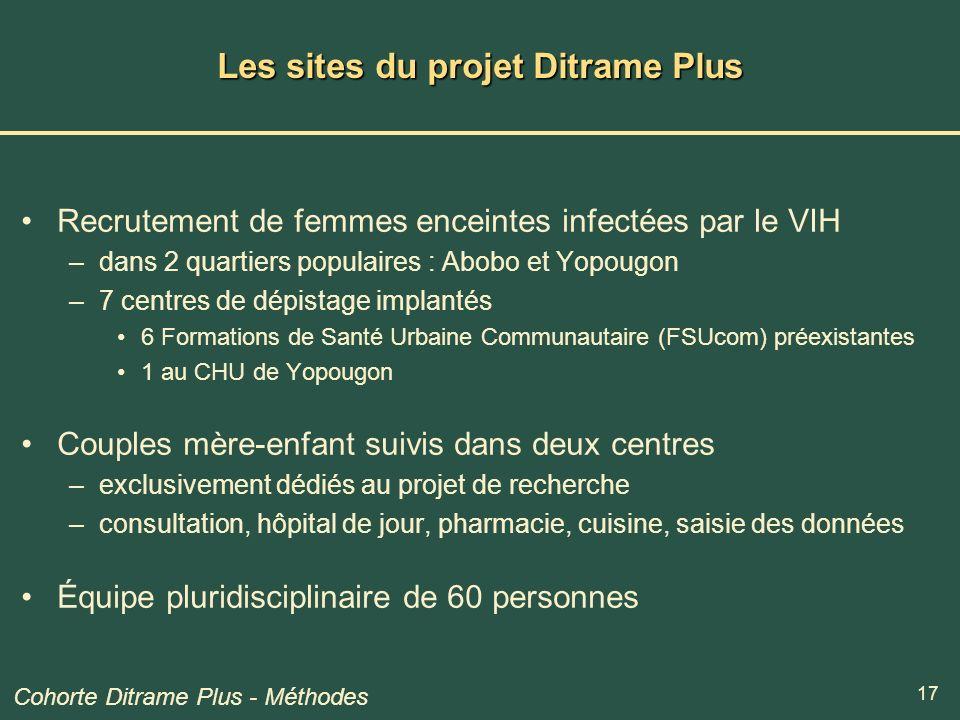 17 Les sites du projet Ditrame Plus Recrutement de femmes enceintes infectées par le VIH –dans 2 quartiers populaires : Abobo et Yopougon –7 centres d