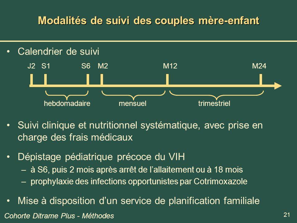 21 Modalités de suivi des couples mère-enfant Calendrier de suivi Suivi clinique et nutritionnel systématique, avec prise en charge des frais médicaux