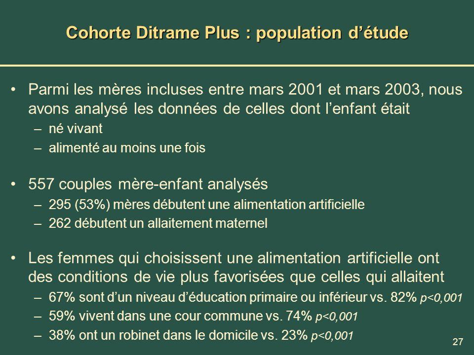27 Cohorte Ditrame Plus : population détude Parmi les mères incluses entre mars 2001 et mars 2003, nous avons analysé les données de celles dont lenfa