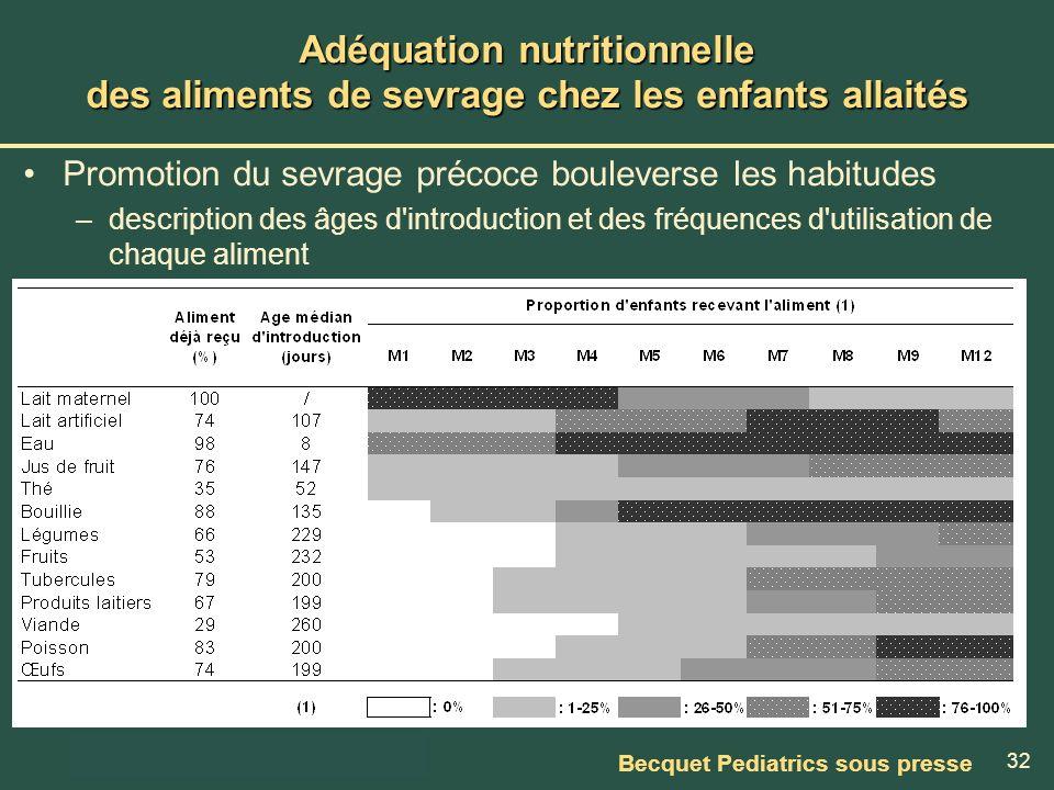 32 Adéquation nutritionnelle des aliments de sevrage chez les enfants allaités Promotion du sevrage précoce bouleverse les habitudes –description des