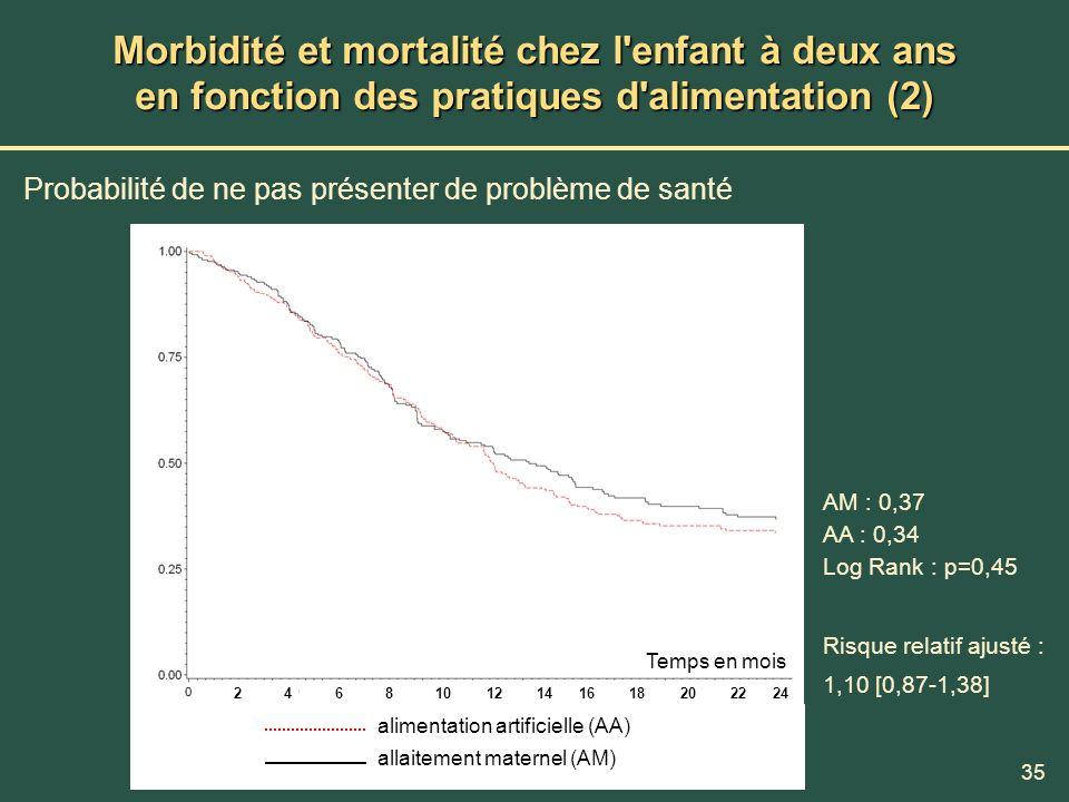 35 Morbidité et mortalité chez l'enfant à deux ans en fonction des pratiques d'alimentation (2) Probabilité de ne pas présenter de problème de santé a
