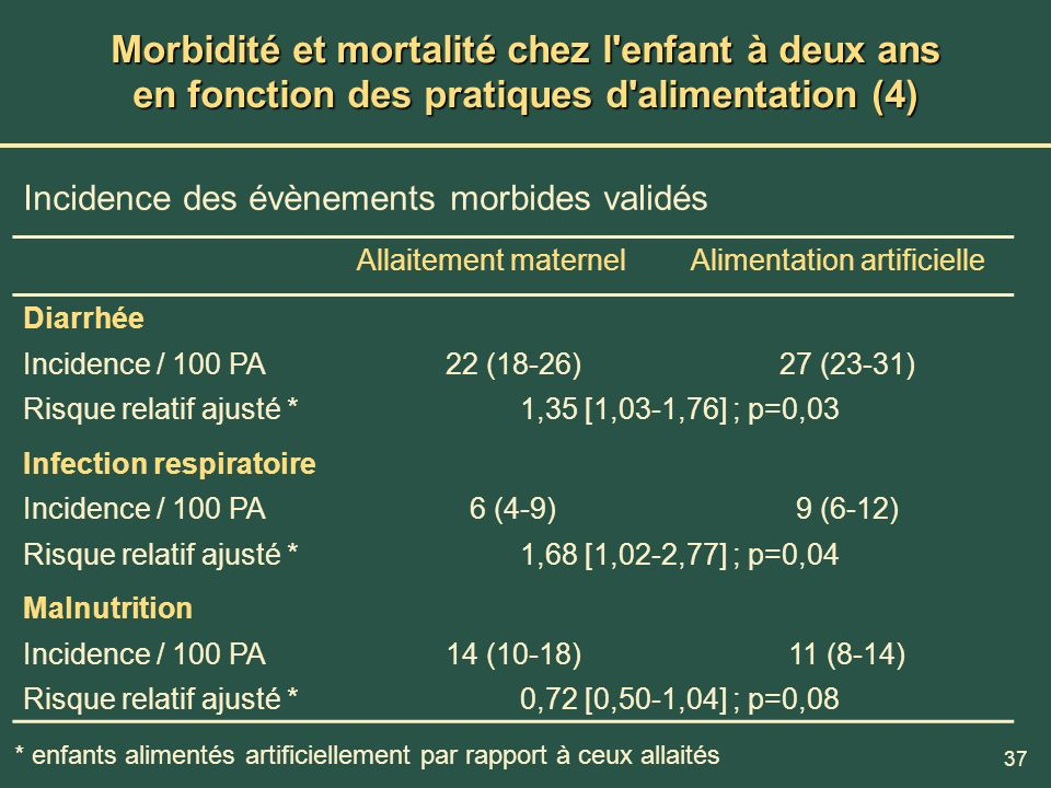 37 Morbidité et mortalité chez l'enfant à deux ans en fonction des pratiques d'alimentation (4) Incidence des évènements morbides validés Allaitement